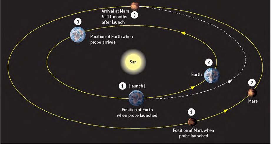 قراءه في الكواكب ( المريخ )